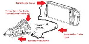 2005 ford mustang automatic transmission ford f 150 transmissions 2004 2014 overview and how tos corvetteforum