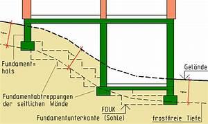 Fundamente Berechnen : materialien f r ausbauarbeiten sanierung haus ohne ~ Themetempest.com Abrechnung