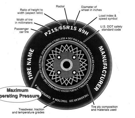 Tire Sizes Guide Blog