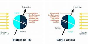 Diagram Showing Earth On Winter And Summer Solstices