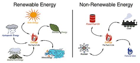 three forms of renewable energy renewable energy sources 101 overview and comparison