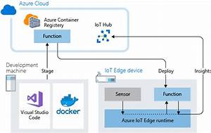 Tutorial  Deploy Azure Functions As Modules