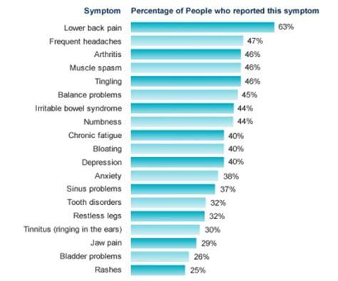 Fibromyalgia Case Study - Physiopedia