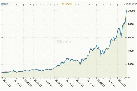 Btc vs usd (bitcoin to us dollar) exchange rate history chart. File:Bitcoin-usd-900-600.svg - Wikimedia Commons