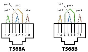 T568 Wiring Diagram by T568a And T568b Wiring Explainations La Cable