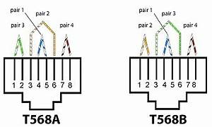 what is twisted pair and does it work global knowledge blog With twisted pair wiring