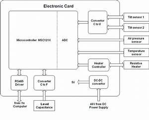 Functional Circuit Diagram Of Sas Electronics The
