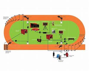 Layouts For Timing And Sports Scoring Systems