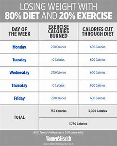A Diet Plan And Exercise To Lose Weight