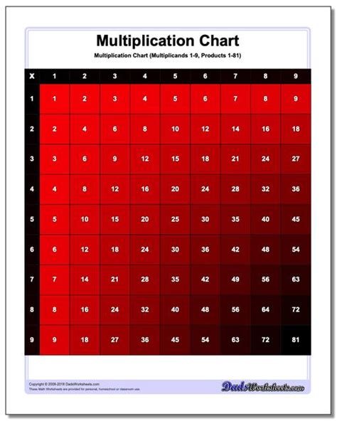 color multiplication chart