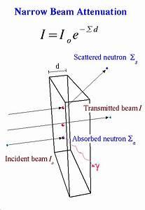 Neutron Matter Interaction