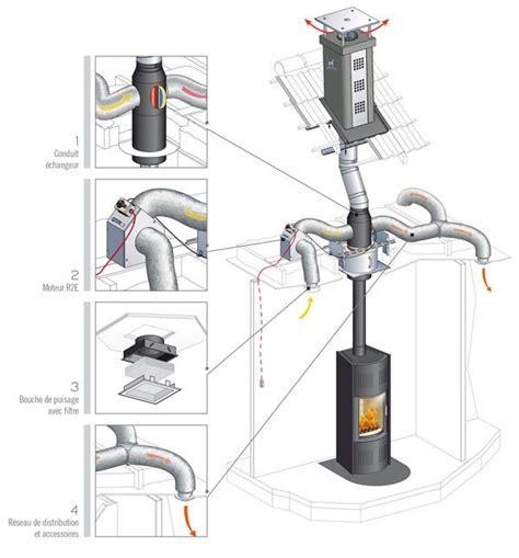 recuperateur chaleur poujoulat le syst 232 me de distribution d air chaud confort permet d