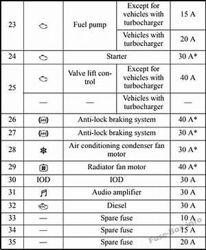 2009 Mitsubishi Lancer Fuse Diagram 3685 Cnarmenio Es