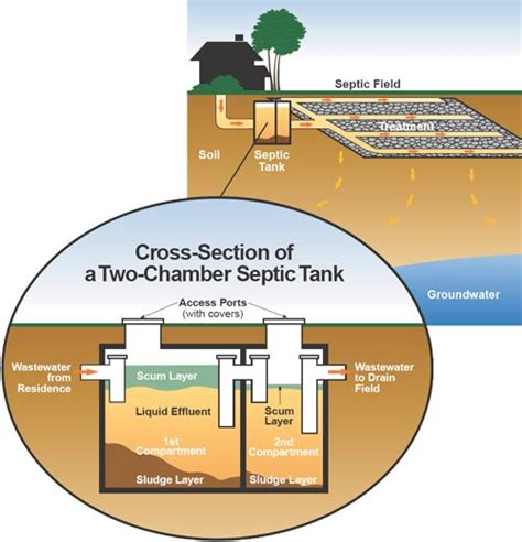 old septic tank living off the grid can it be done doomsday news
