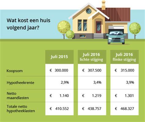 Te Veel Betaald Voor Huis by Verwachting Huizenprijs En Hypotheek