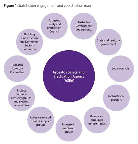 stakeholder engagement  coordination asbestos safety