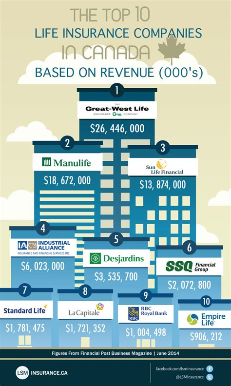 The Top 10 Life Insurance Companies in Canada | Life ...