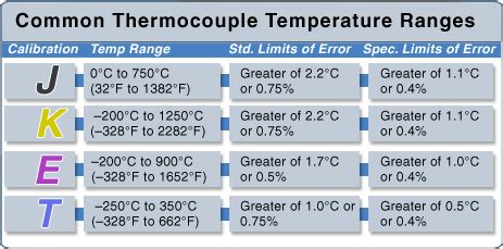 chemical engineering thermocouples