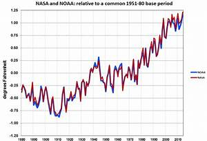 5 Charts That Explain 2014's Record-Smashing Heat | Mother ...