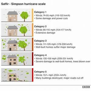 Saffir Simpson Chart Hurricane Matthew Haiti South 90 Destroyed Haitian