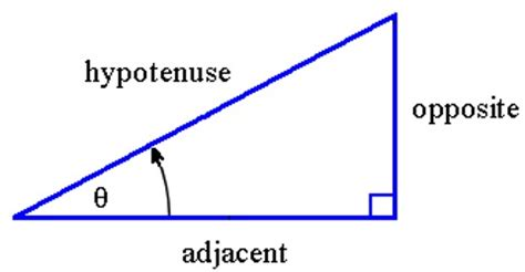 Definitions Of Sin, Cosine And Tangent  Assignment Point