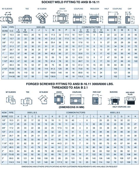 ansi  forged fittings pressure rating standard buttweld fittings  socket weld