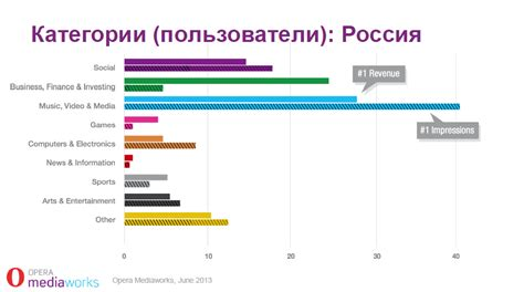 Новости маркетинга, рекламы и PR - Москва