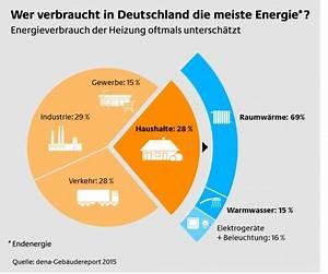 Energieverbrauch Im Haushalt : zahlen fakten klimaschutz und energieagentur niedersachsen ~ Orissabook.com Haus und Dekorationen