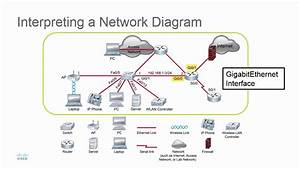 Interpreting A Network Diagram