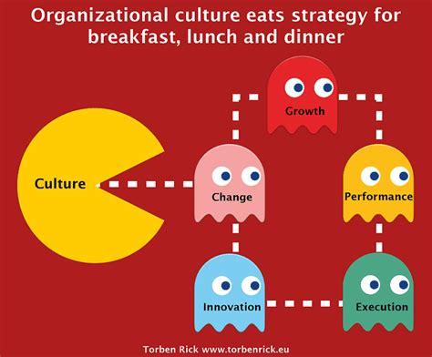 organizational culture eats strategy  breakfast  dinner
