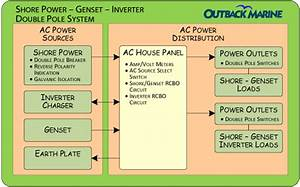 Power Distribution Ac Components