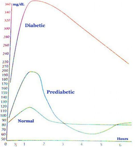 blood glucose levels ideas  pinterest glucose