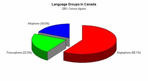 Phrases In The Canadian Language