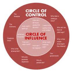 Define Food Pantry by Circles Circle Of Concern And Circle Of Influence
