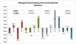 Presidential Elections and Managed Futures Performance ...
