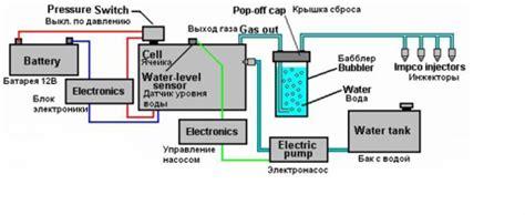 Водный топливный элемент стэнли мейера — википедия