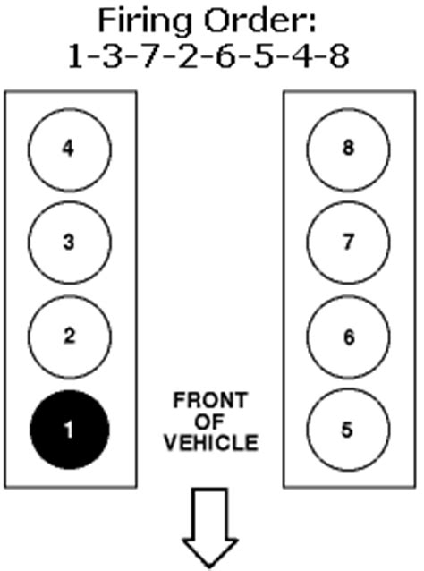 1999 Lincoln Town Car Cylinder Number Location: Which