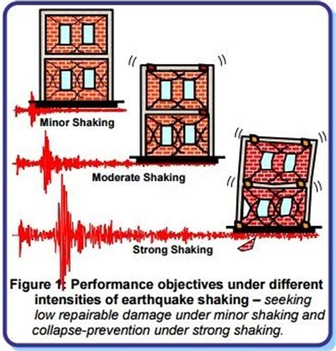 earthquake proof building design how do earthquake resistant buildings work quora