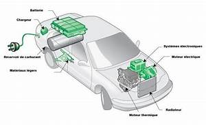 Batterie Voiture Hybride : iii la voiture hybride ~ Medecine-chirurgie-esthetiques.com Avis de Voitures