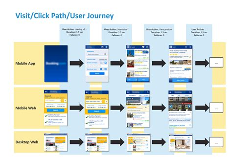 Comparing User Experience
