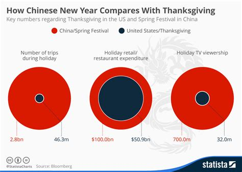 Chart How Chinese New Year Compares With Thanksgiving
