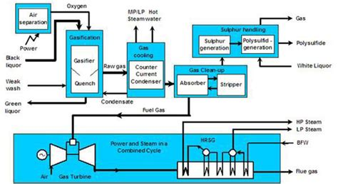 Boar Cycle Diagram by Black Liquor Gasifiers For The Paper And Pulp Sector
