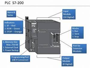 Hardware Details Of Plc S7