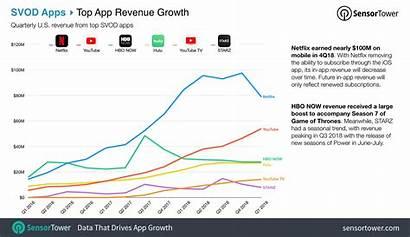 Revenue Svod Europe Q1 Apps Trends App
