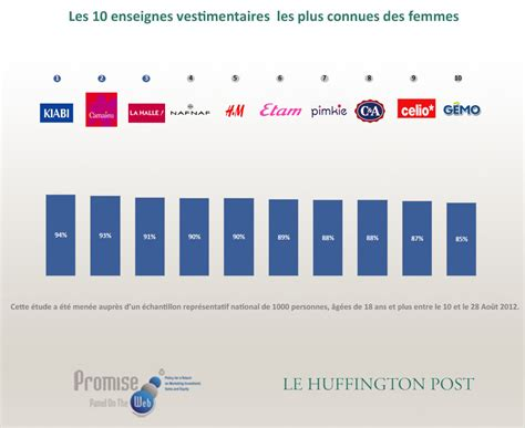 barom 232 tre promise consulting le huffpost marques de