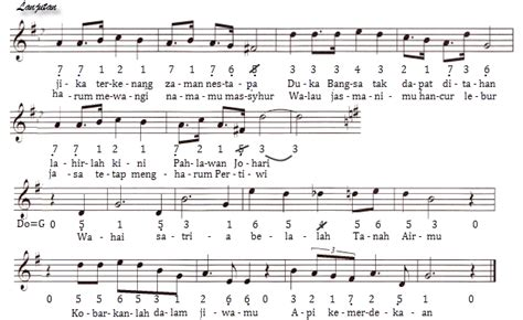 partitur lagu guruku tersayang berbagainfo not angka lagu wajib