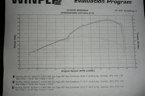 stock gsr dyno comments  powertorque curve honda tech