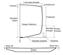 Boat Architecture Definition by Sheer Ship