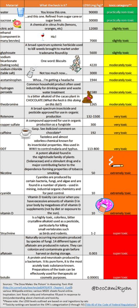 toxic vaccine chemicals  dose   poison