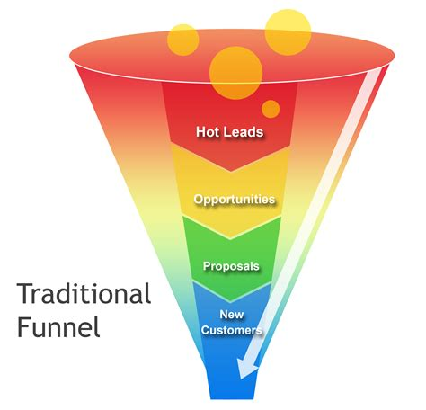 sales funnel 4 linkedin tips for promoting your kickstarter caign